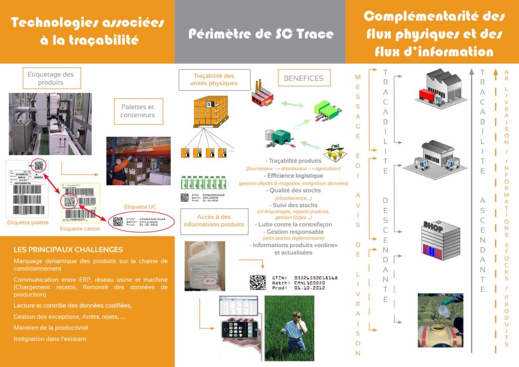 Projet SC Trace
